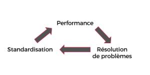 triangle-vertueux-lean-management