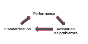 triangle-vertueux-lean-management