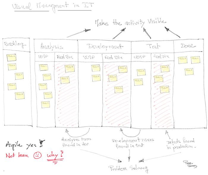 visual-management-flow-lean-it-operae-partners