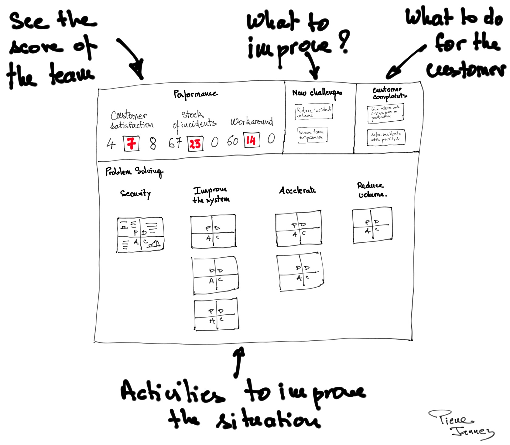 Pierre-Jannez-visual-management-performance-problem-solving-board-operae-partners
