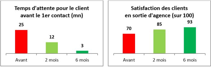 attente-client-lean-management-operae-partners