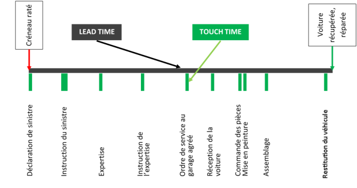 lead-time-touch-time-operae-partners