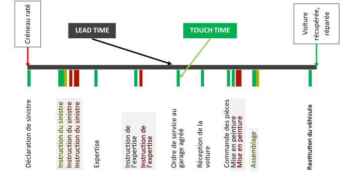 lead-time-touch-time-operaepartners