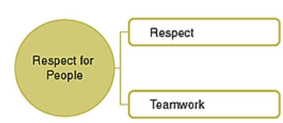 respect-teamwork