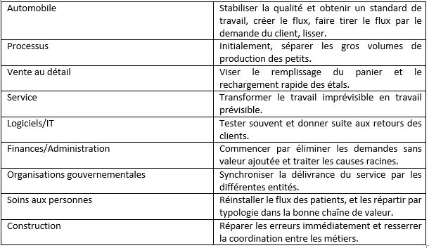 tps-contexte-lean