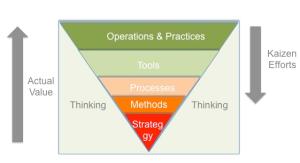pyramide-valeurs-lean-management