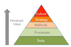 pyramide valeurs travail