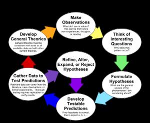 methode scientifique PDCA