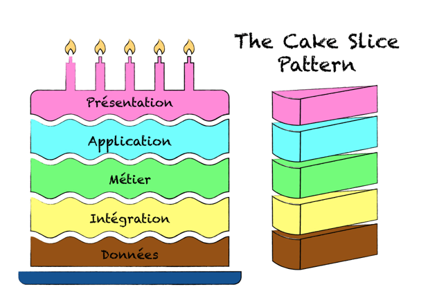 cake-slice-pattern-lean-it-agile
