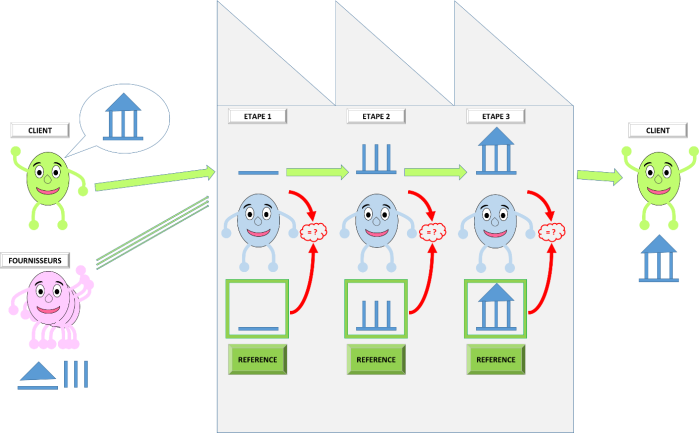 autocontrole-lean-operae-partners