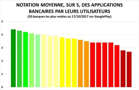notation-moyenne-banque-lean