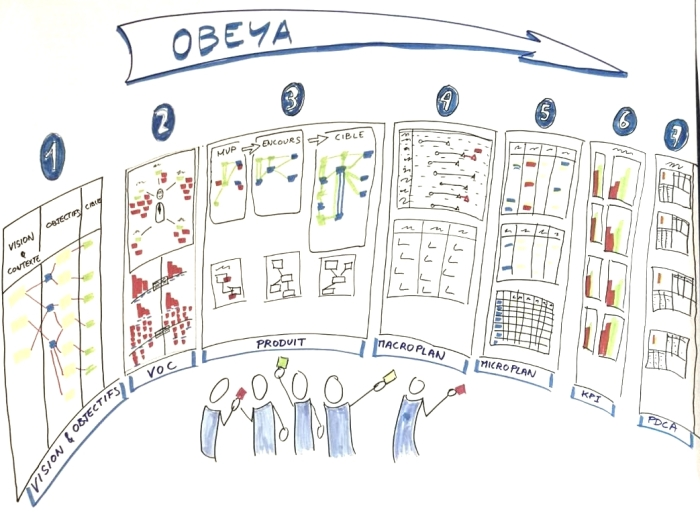 Obeya operae partners