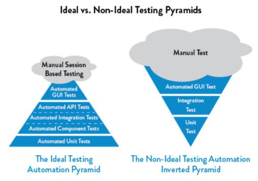 pyramid of tests