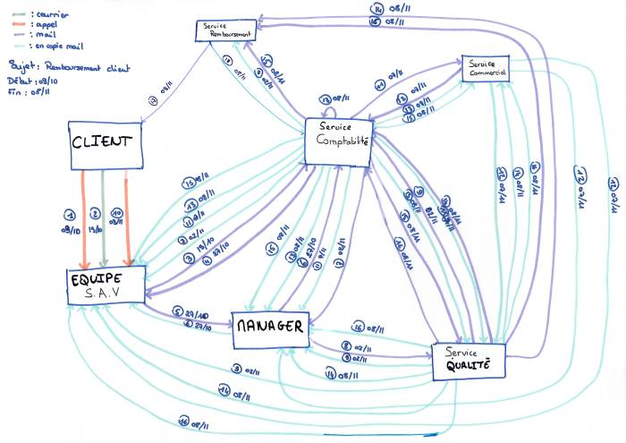 diagramme-spaghetti-parcours-client-operae-partners