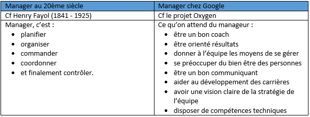 manager-20e-21e-siecle