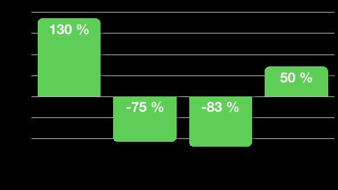 Exemple de résultats pour une équipe support IT