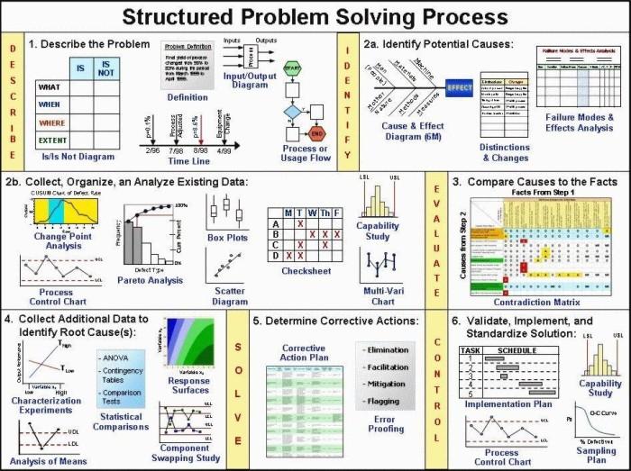 Cette image a un attribut alt vide ; son nom de fichier est manager-logiciel-problem-solving-process.jpg