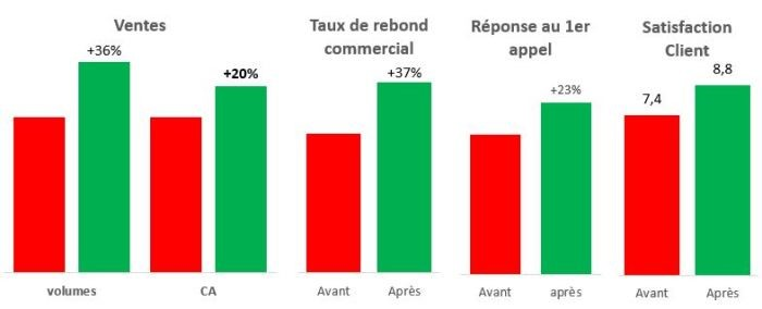 ventes-rebond-commercial-lean-operae-partners