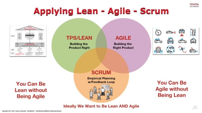 lean agile scrum
